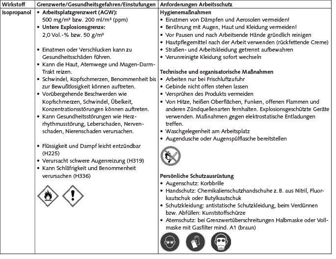 Wirkstoffe und Anforderungen an den Arbeitsschutz.