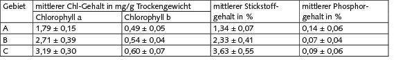 Tabelle 2. Der Gehalt an fotosynthetischen Pigmenten, Stickstoff und Phosphor in Parmelia sulcata in untersuchten Erlenwald-Gebieten