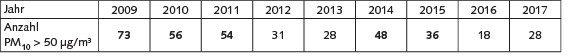Tabelle 1. Anzahl von Tagen mit PM10-Konzentrationen > 50µg/m³ (Angabe jeweils für die Messstation mit den meisten Überschreitungen).