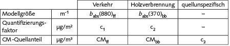 Tabelle 3. Quellindikatoren und Quantifizierung der CM-Quellanteile (quellunspezifisch bedeutet weder aus Holzverbrennung noch aus Verkehr).