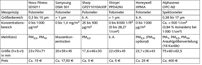 Tabelle. Herstellerangaben einiger kostengünstiger Feinstaubsensoren; k. A.= keine Angabe. Quelle: IUTA/IGF