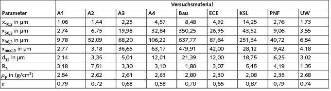 Tabelle 1. Ermittelte relevante Parameter der verwendeten Versuchsmaterialien.