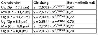 Tabelle 2. Darstellung der Regressionsfunktion mit dem dazugehörendem Bestimmtheitsmaß für unterschiedliche Grenzen mit den Grenzpartikelgrößen 13,2 µm und 8,8 µm.