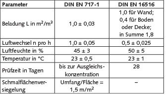 Tabelle 1. Vergleich der Messparameter für EN 717-1 und EN 16516. Quelle: BAM/UBA