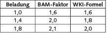 Tabelle 3. Vergleich der Umrechnungsfaktoren für Formaldehyd. Quelle: BAM/UBA