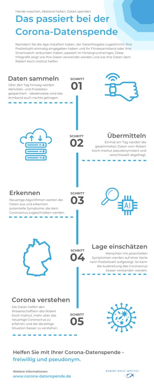 Grafik: Robert Koch-Institut