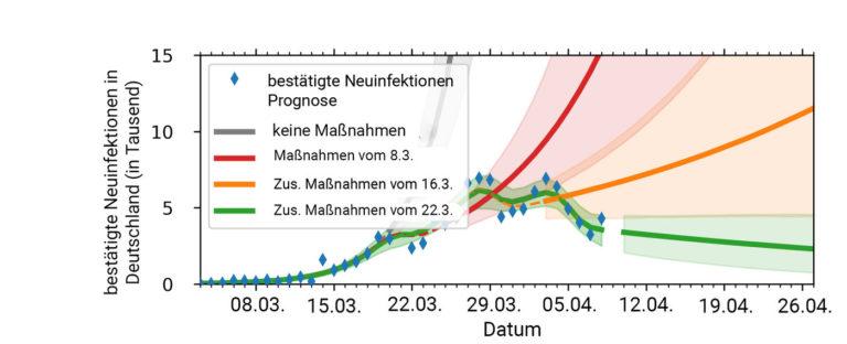 Zahl der Corona-Neuinfektionen (Stand 7. April 2020): Die Simulation der Neuinfektionen (grün gestrichelte Linie) gibt nach Ansicht der Forscher die tatsächlichen Zahlen (blaue Rauten) bislang sehr gut wieder. Das erlaube die Vorhersage, dass die Zahl der Neuinfektionen dank der Kontaktsperre kontinuierlich abnehmen wird (grüne Linie). Die Forschenden haben auch simuliert, wie die Zahl der Neuinfektionen entwickelt hätte, wenn es überhaupt keine Beschränkungen im sozialen Leben gegeben hätte (graue Linie) und wenn es bei den Maßnahmen um den 8. März (rote Linie) und dem zusätzlichen Maßnahmenpaket um den 16. März (orange Linie) geblieben wäre. In beiden Fällen hätte die Zahl der Neuinfektionen immer weiter zugenommen, auch wenn sie im zweiten Fall vorübergehend zurückgegangen wäre – Covid-19 hätte sich danach weiter exponentiell ausgebreitet. Grafik: MPI für Dynamik und Selbstorganisation