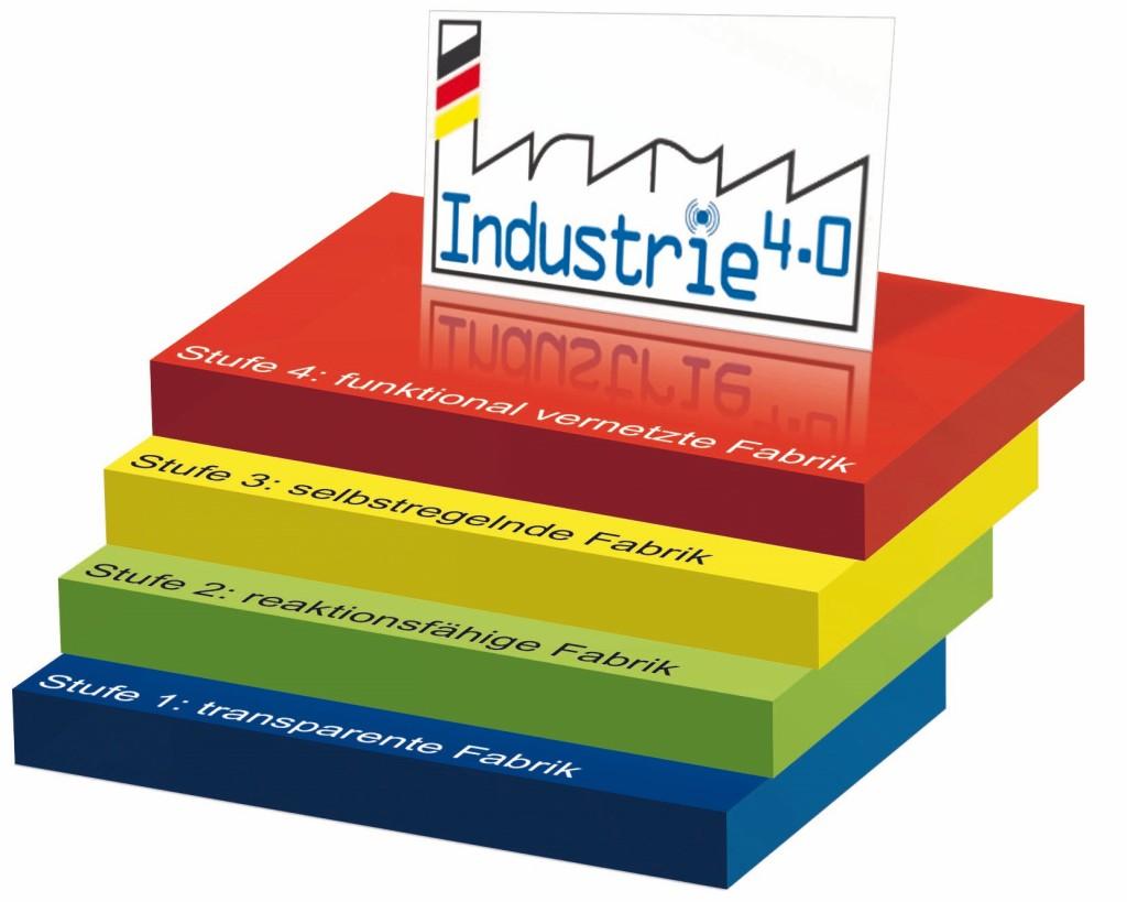 """Bild 1. Das Vier-Stufen-Modell der """"Smart Factory"""" aus Sicht des MES (Manufacturing Execution System)-Anbieters. Grafik: MPDV"""