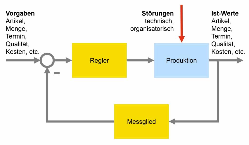 Bild 4. Regelkreise dienen als Basis für die selbstregelnde Fabrik. Grafik: MPDV