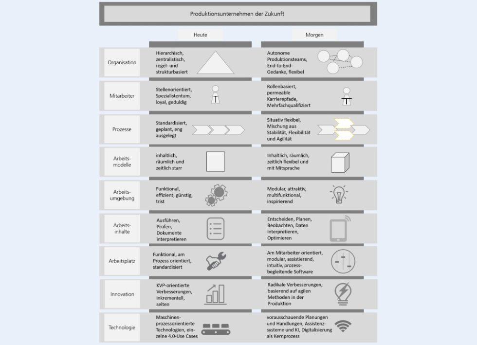 Bild 1. Entwicklungen in der Produktionsarbeit 4.0. Grafik: Fraunhofer IAO