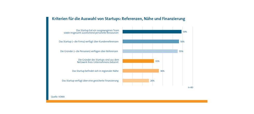 Grafiken zu Kriterien für die Auswahl von Startups: Personelle Ressourcen, Referenzen, regionale Nähe und Finanzierung