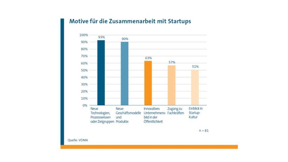 Grafik zeigt die Motive für die Zusammenarbeit mit Startups. Nummer 1: Neue Technologien, Prozesswissen oder Zielgruppen (93%), gefolgt von neuen Geschäftsmodellen und Produkten (90%)