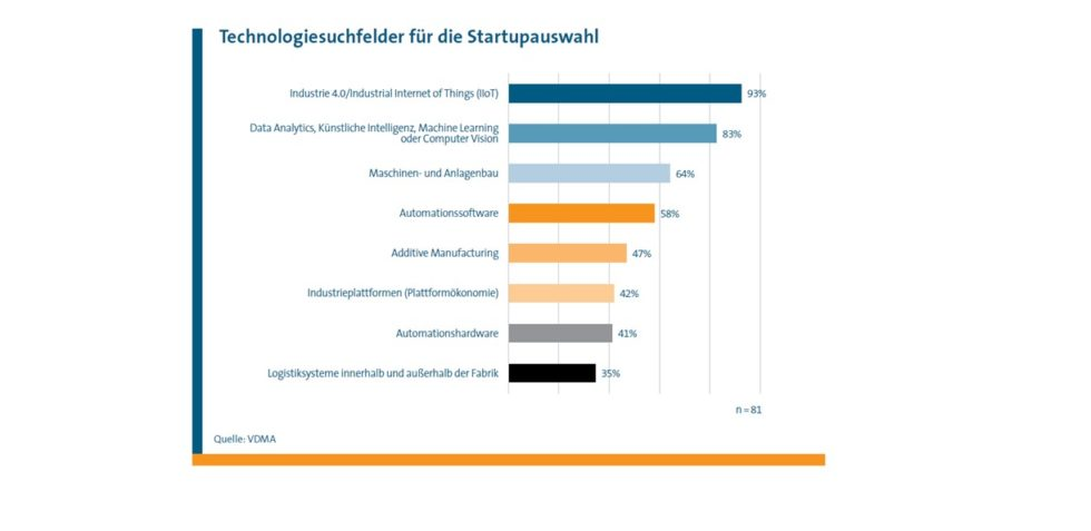 Grafik zu technologiesuchfeldern für die Start-up-Auswahl, u.a. Industrie 4.0, Data Analytics und KI