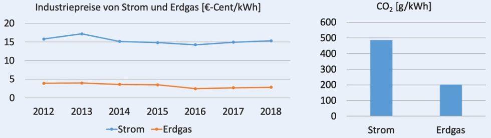Bild 1. Kosten- und Emissions-Vergleich der Energieträger Strom/Gas [2–5]. Bild: Fraunhofer IFF