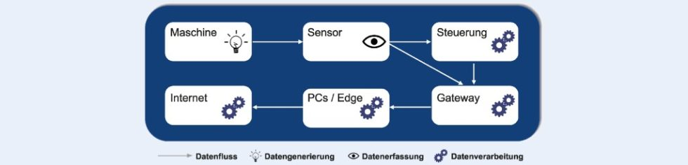 Bild 1. Typischer Datenfluss in aktuellen Digitalisierungslösungen. Foto: ISW, Uni Stuttgart