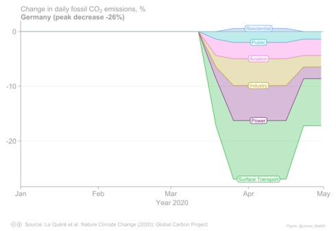 Grafik der täglichen CO2-Emissionen in Prozent