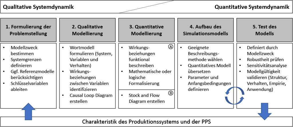 Systemdynamik Ansatze Zur Optimierung Der Pps Ingenieur De