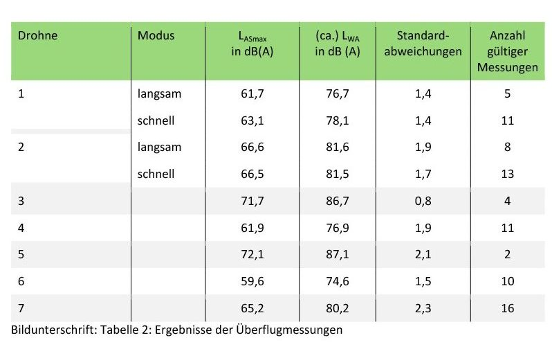 Tabelle 2: Ergebnisse der Überflugmessungen
