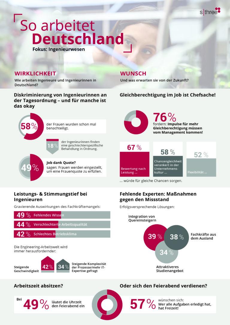 Infografik: So arbeitet Deutschland.