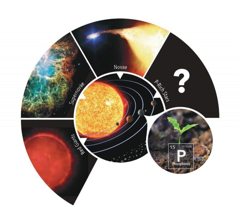 Schema, das den Ursprung von Phosphor auf der Erde in Bezug auf mögliche stellare Phosphorquellen in unserer Galaxie darstellt.