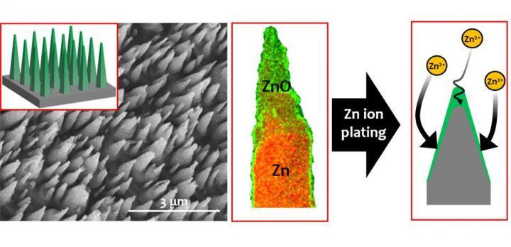 Funktionalisierte Oberfläche einer Zink-Elektrode.<br />Foto: Korea Institute of Science and Technology
