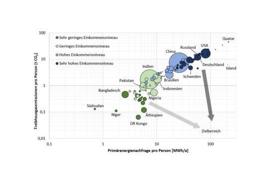 Bild 3Treibhausgas-Emissionen und Energienachfrage für verschiedene Länder (die Größe der Kreise stellt die Bevölkerungsgröße dar; Datenbasis 2019 und älter; nach [4]; Daten aus [5]).