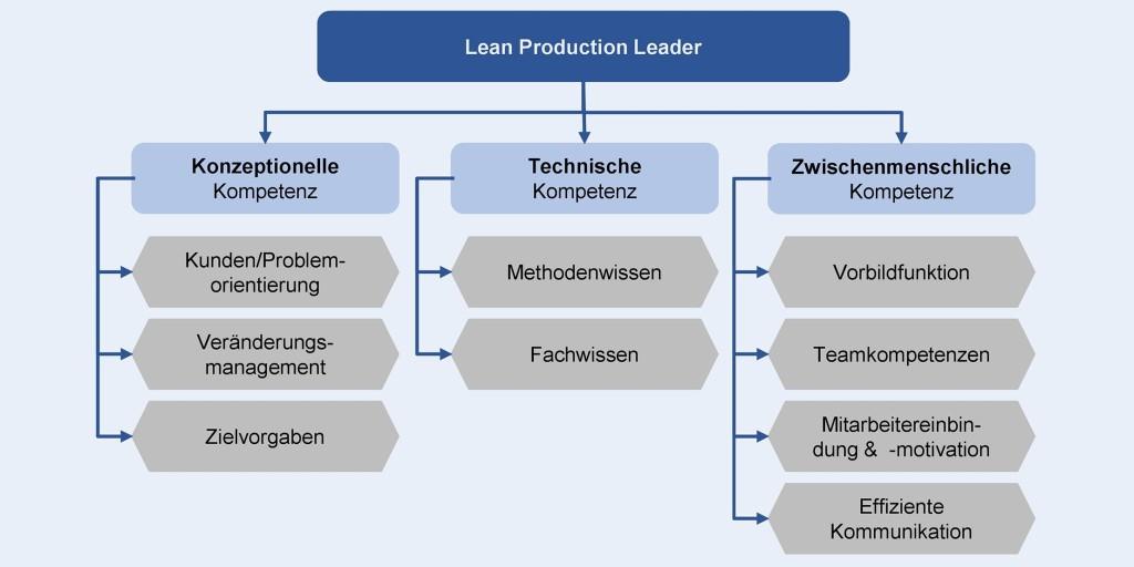 Bild 1. Führungskompetenzen im Produktionsmanagement. Bild: IPEM Universität Siegen