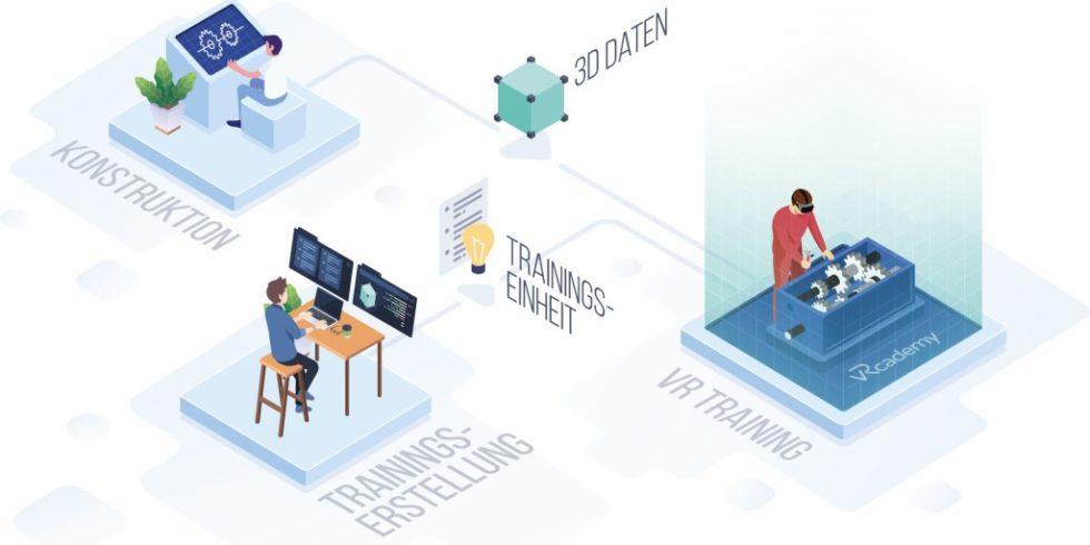 Bild 1. Übersicht Virtual Reality (VR)-Training. Bild: Fraunhofer IAO