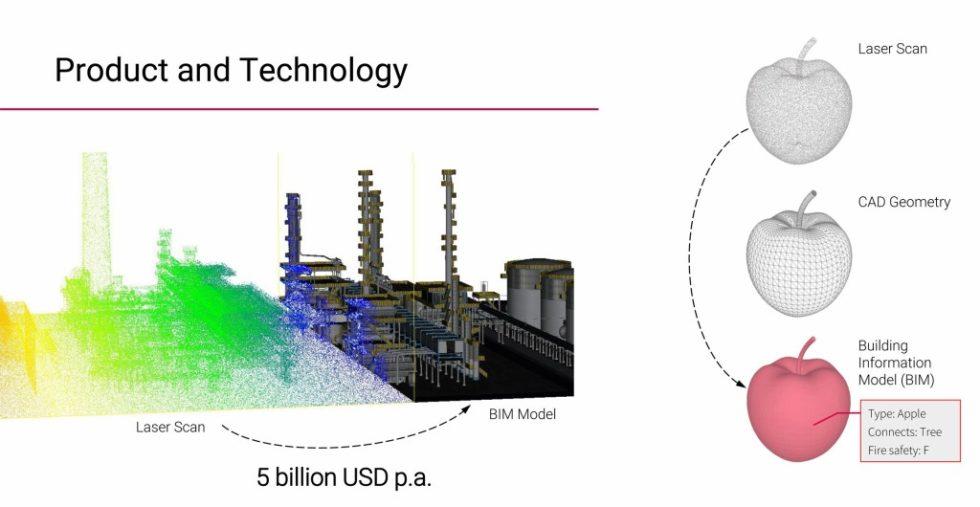 Bei der Scan-to-BIM-Technologie von Aurivus enstehen aus Punktwolken von Laserscans computergestützte 3D-Gebäudemodelle. Foto: Aurivus