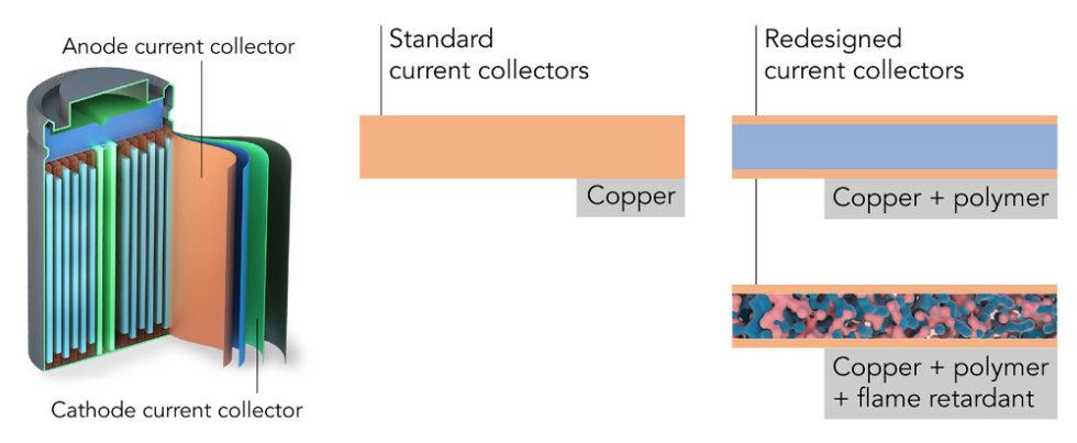 Illustration Funktionsprinzip Batterie
