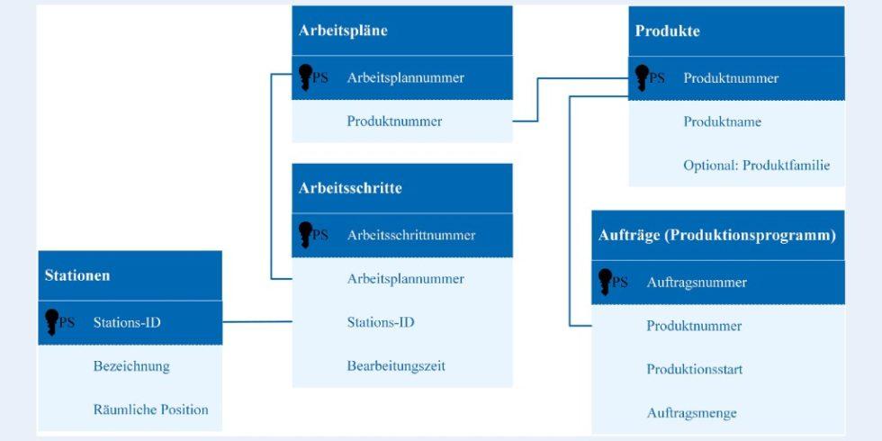 Bild 1. Datenbankmodell. Bild: Leibniz Universität Hannover, IFW