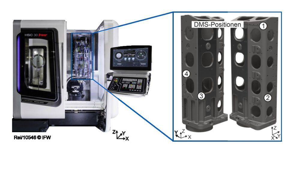 """Prozessüberwachung an Werkzeugmaschinen: Umgesetzte Sensorpositionen am Spindelschlitten des 5-Achs-Bearbeitungszentrum DMG Mori """"HSC 30"""". Foto: IFW"""