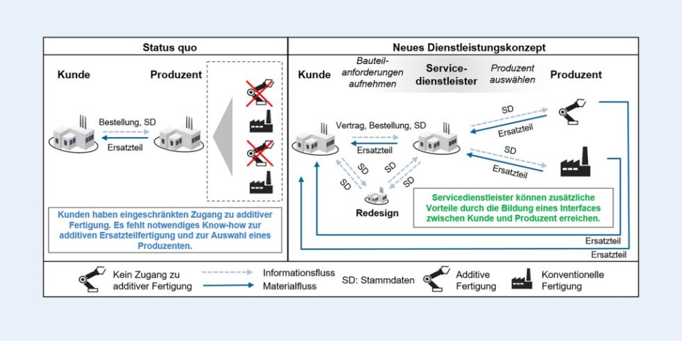 Bild 1. Prinzipskizze des neuen Dienstleistungskonzepts des Logistikdienstleisters. Bild: CompriseTec