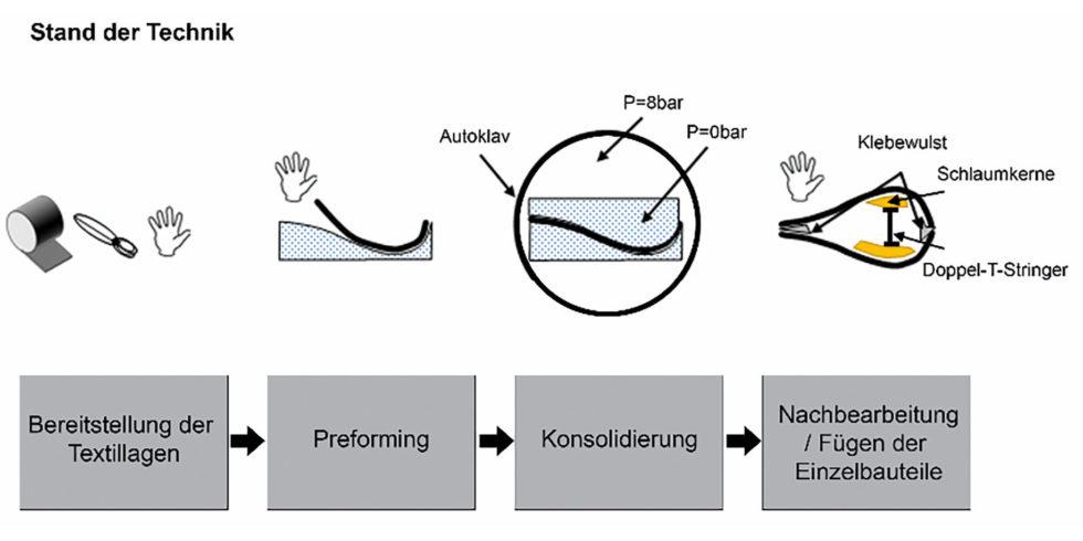Bild 1a: Prozesskette herkömmliche Bauweise. Bild: RWTH Aachen