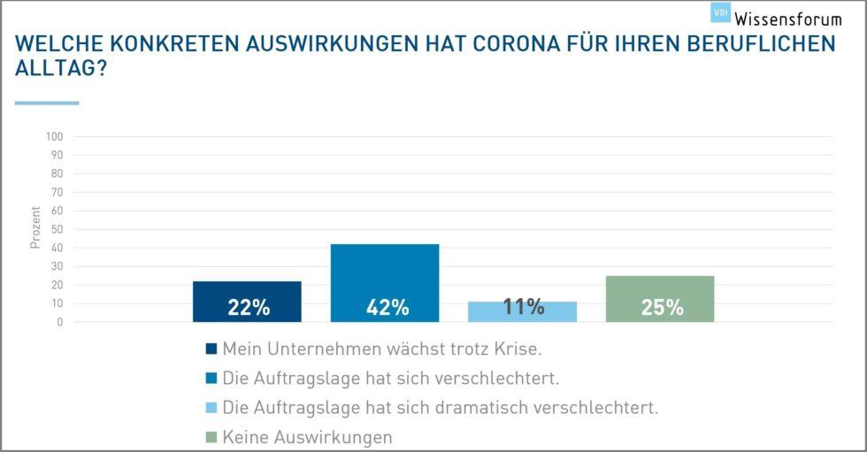 Grafik Wissensforum Auswirkungen Corona auf beruflichen Alltag