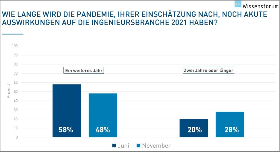 Grafik VDI Wissensforum Ausblick 2021