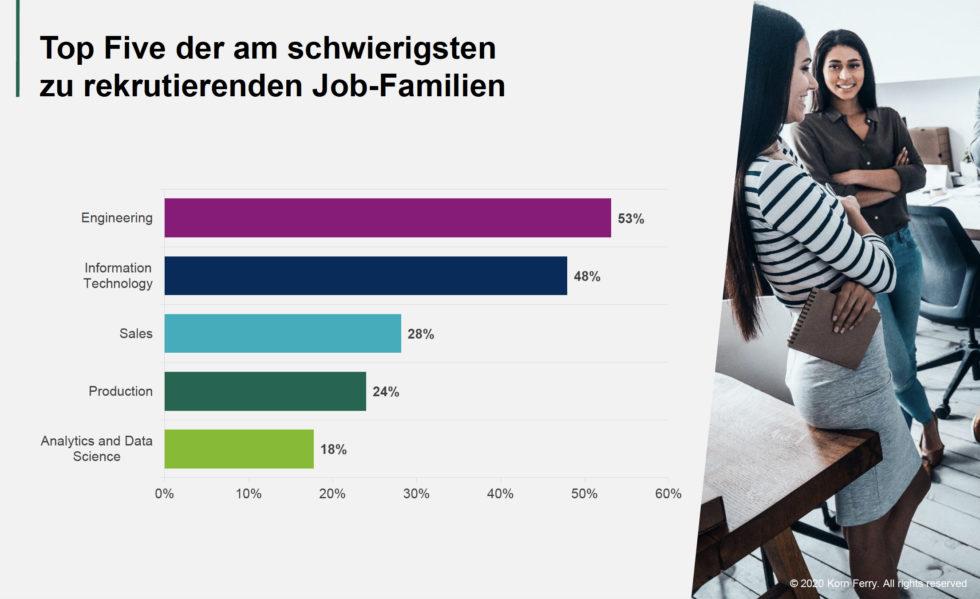 Grafik Top Five der am schwierigsten zu rekrutierenden Job-Familien
