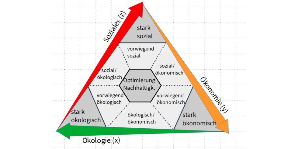 Bild 1 Integrierendes Nachhaltigkeits-Dreieck zur kontinuierlichen Darstellung  der Dimensionen Ökologie, Ökonomie und Soziales. Bild: nach [5]
