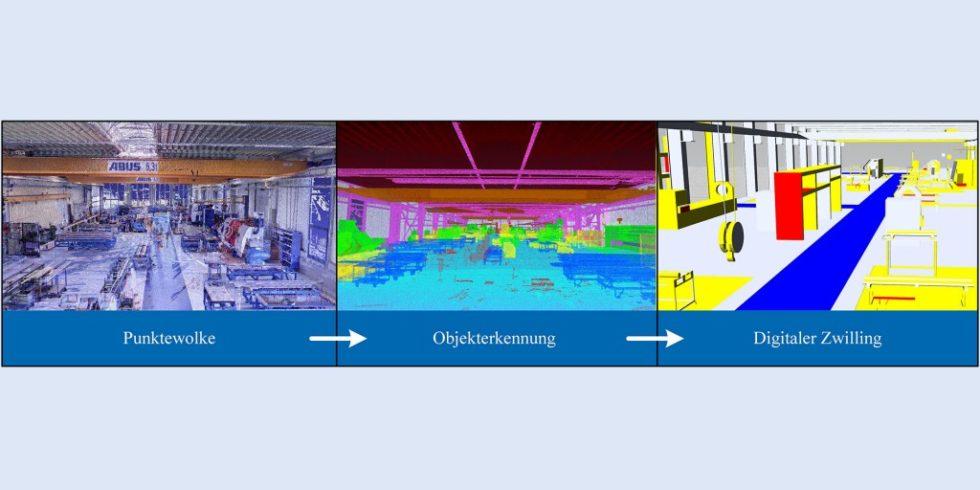 Gesamtprozess mit den notwendigen Prozessschritten für die Erstellung eines digitalen Zwillings. Grafik: Leibniz Universität Hannover, IFW
