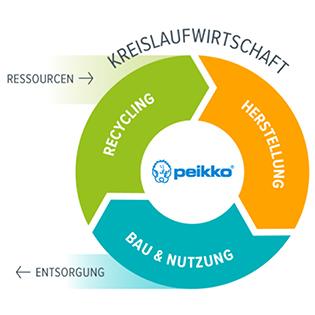 Peikko setzt sich für die Umsetzung der Kreislaufwirtschaft im Stahlbetonbau ein. Bolzenverbindungen sind für kreislauffähiges Bauen geeignet. Foto: Peikko