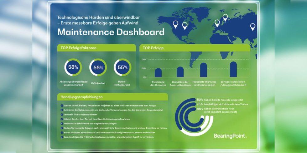 Maintenance-Dashboard: Mit maßgeschneiderten Prognosemodellen können Unternehmen im Idealfall den technischen Zustand ihrer Produktionsmaschinen zuverlässig überwachen und Kosten sparen. Grafik: BearingPoint