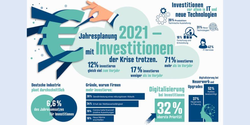 Eine aktuelle Umfrage zu geplanten Investitionen deutscher Industrieunternehmen zeigt, ob der digitale Transformationsprozess in den Firmen Fortschritte macht und wo noch Handlungsbedarf besteht.Grafik: reichelt elektronik/OnePoll
