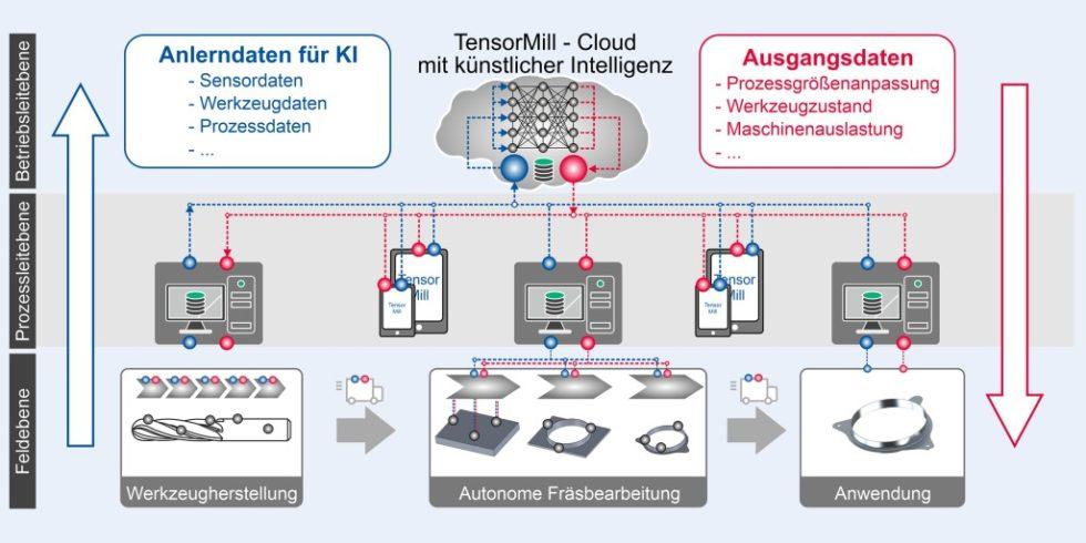 """Bild 1. Der Aufbau der Prozesskette und der Datentransfer im Forschungsvorhaben """"TensorMill"""". Bild: IFW Hannover"""