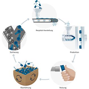 Der geschlossene Materialkreislauf ist der Fokus bei allen Produktentwicklungen – aus gebrauchten Schutzelementen werden neue Artikel produziert. Foto: © Pöppelmann