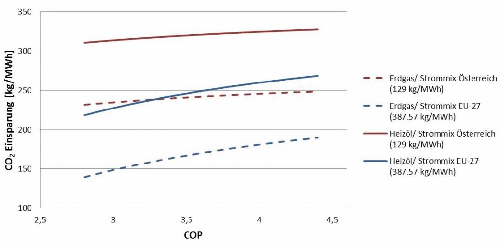 CO2-Einsparungspotenzial in Abhängigkeit vom COP.