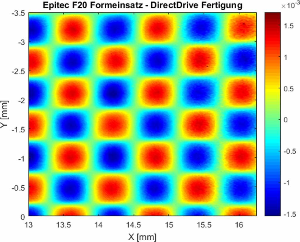 Datensatz einer mikrostrukturierten Oberfläche