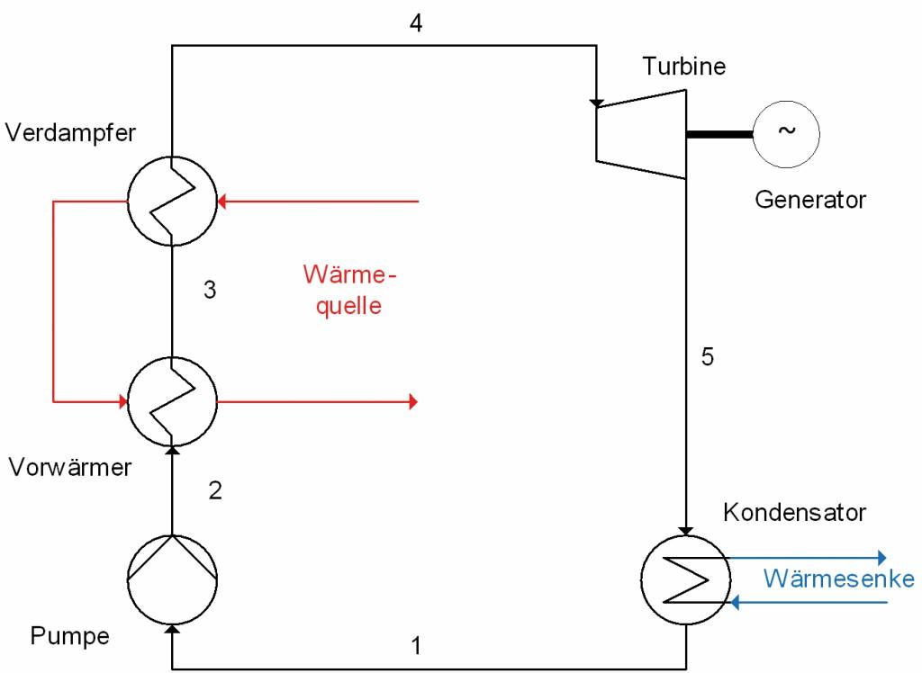 Schematische Anlagenverschaltung eines geothermischen 1-Druck-ORC-Prozesses.