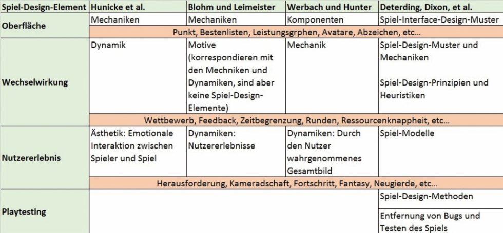 Kategorisierung der Spiel-Design-Elemente.