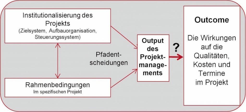 Konzeptioneller Rahmen der Entscheidung für eine Beschaffungsalternative in der Immobilienprojektentwicklung