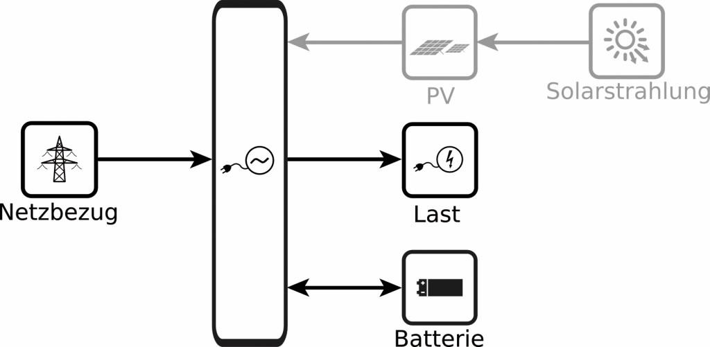 Systemkomponenten in zwei Varianten.